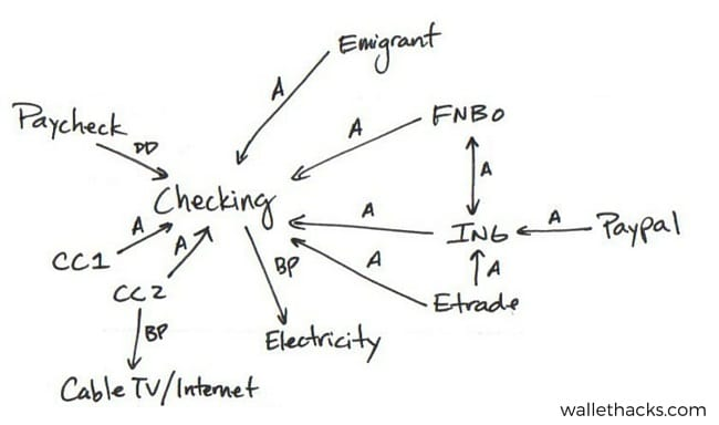 old-financial-network-money-mapping