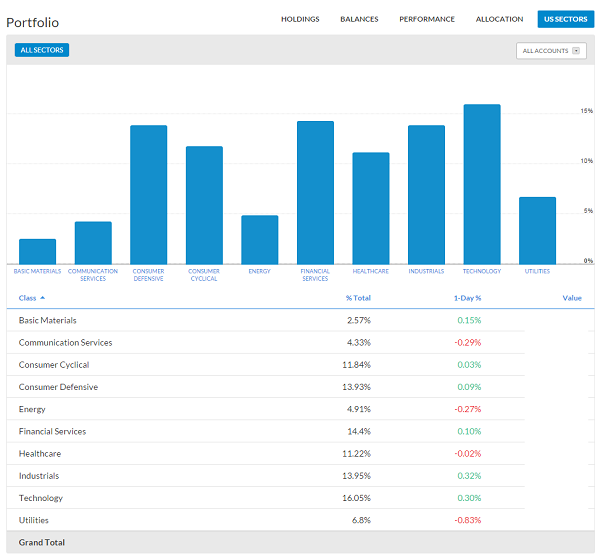 portfolio-allocation-US-sectors