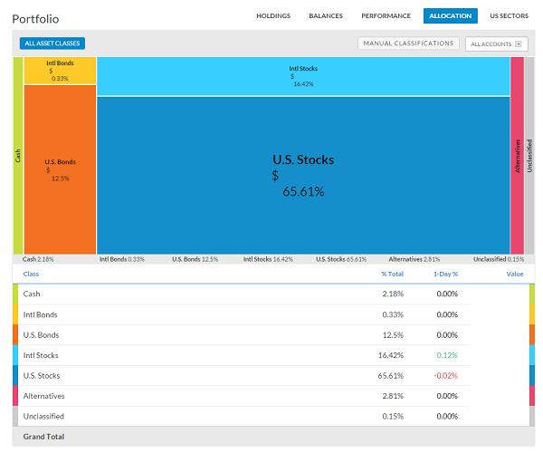 portfolio-allocation