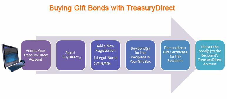 buying-gift-bonds-with-treasurydirect